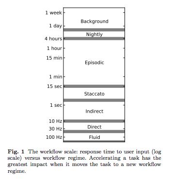 WorkflowScale